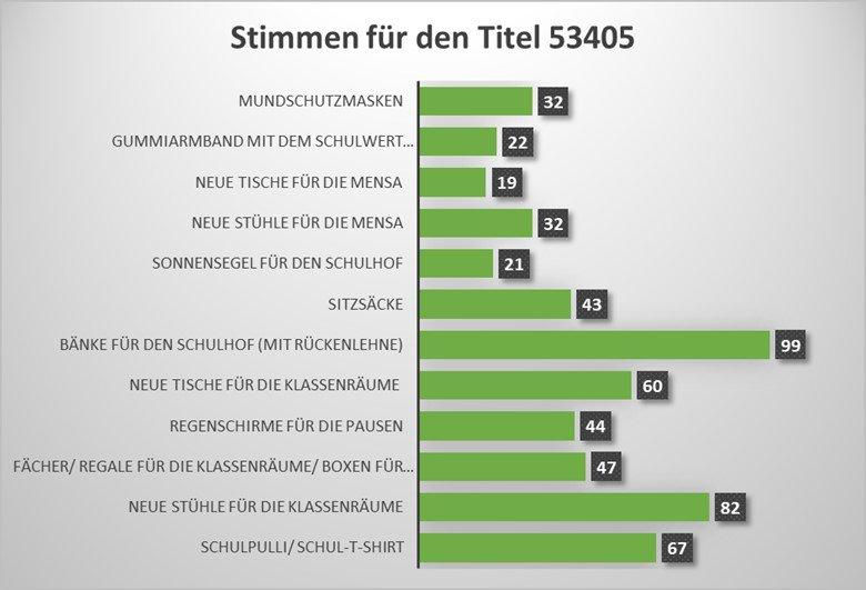 schuelerhaushalt1